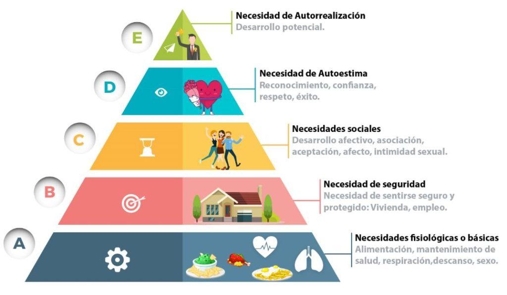 piramide de maslow necesidades 1024x597 - La baja autoestima puede ser la base de otros problemas psicológicos